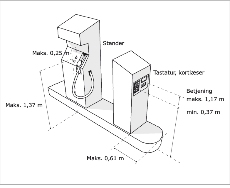Figur 25. Afstande og højder til betjeningspaneler ved automater til benzinanlæg. For benzinstander højde maksimalt 1,37 meter og maksimalt 0,25 meter inde fra sokkel. For betalingsautomat i højde på mindst 0,37 meter og højst 1,17 meter. Og højst 0,61 meter fra sokkel.