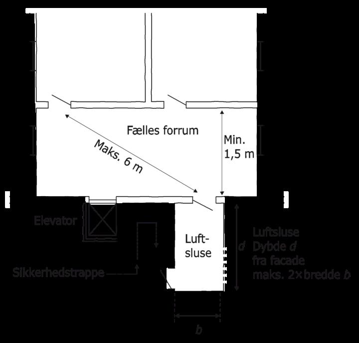 Figur 33. Udformning af sikkerhedstrappe. Fælles forrum bredde mindst 1,5 meter. Afstand til luftsluse gennem fælles forrum højst seks meter. Luftslusens dybde d fra facade må højst være to gange luftslusens bredde b.