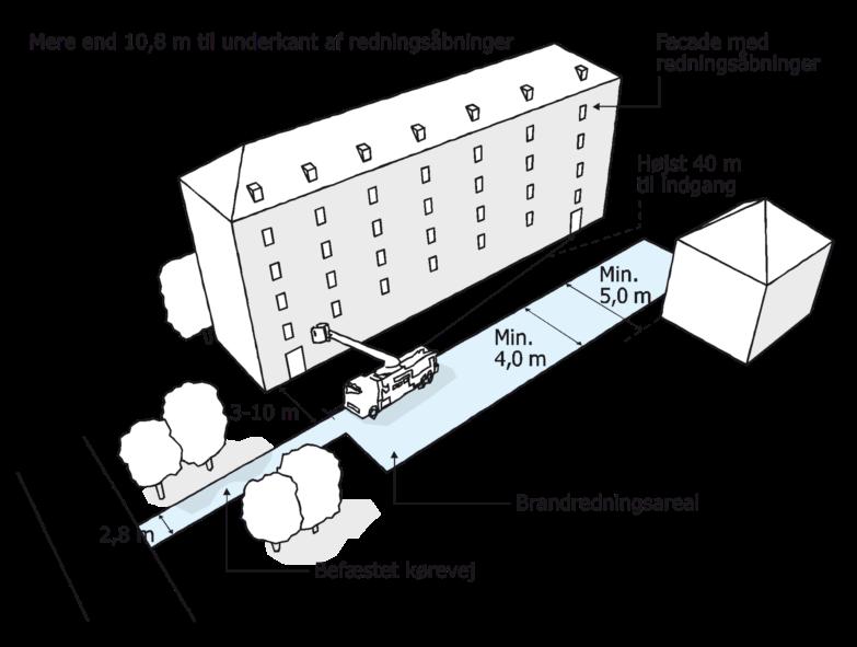 Figur 47. Placering og udformning af et brandredningsareal, når der er mere 10,8 meter til underkant af redningsåbninger. Befæstet kørevej bredde på 2,8 meter. Bredde på brandredningsareal minimum 4,0 meter og 5,0 meter i forhold til andre bygninger. Afstand til indgang højst 40 meter samt 3 til 10 meter i vinkelret afstand ind til bygning.