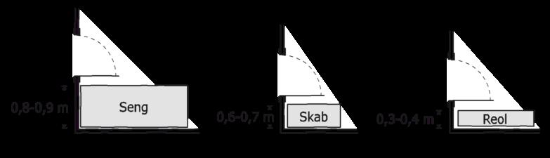Figur 21. Pladsbehov for møbler placeret mellem dør og væg: Seng 0,8 til 0,9 meter. Skab 0,6 til 0,7 meter. Reol 0,3 til 0,4 meter.