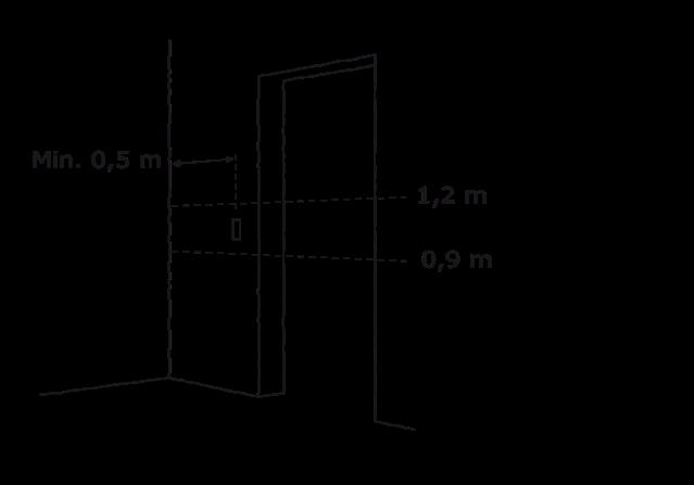 Figur 12. Placering af knapper og betjeningspaneler. Højde mellem 0,9 og 1,2 meter. Mindst 0,5 meter fra indvendige hjørner.