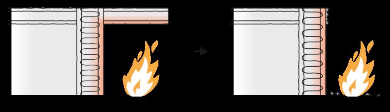 Figur 35. Vandret snit i konstruktion med bærende væg, der afstives fra to sider og bliver stående, når den ene afstivende væg bortfalder ved brand.