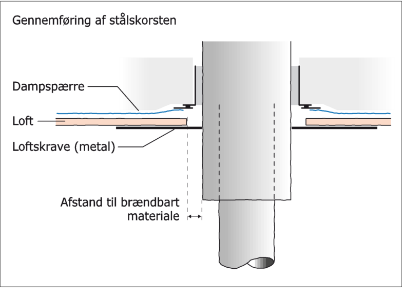 Figur 56. Eksempel p� afstand til br�ndbart materiale i forbindelse med gennemf�ring af st�lskorsten i loft.
