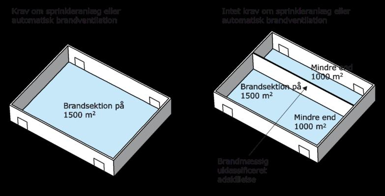 Figur 36. Brandsektion på 1.500 kvadratmeter i ét rum med krav om sprinkleranlæg eller automatisk brandventilation. Brandsektion på 1.500 kvadratmeter med to rum, der hver er mindre end 1.000 kvadratmeter med brandmæssig uklassificeret adskillelse, og intet krav om sprinkleranlæg eller automatisk brandventilation.