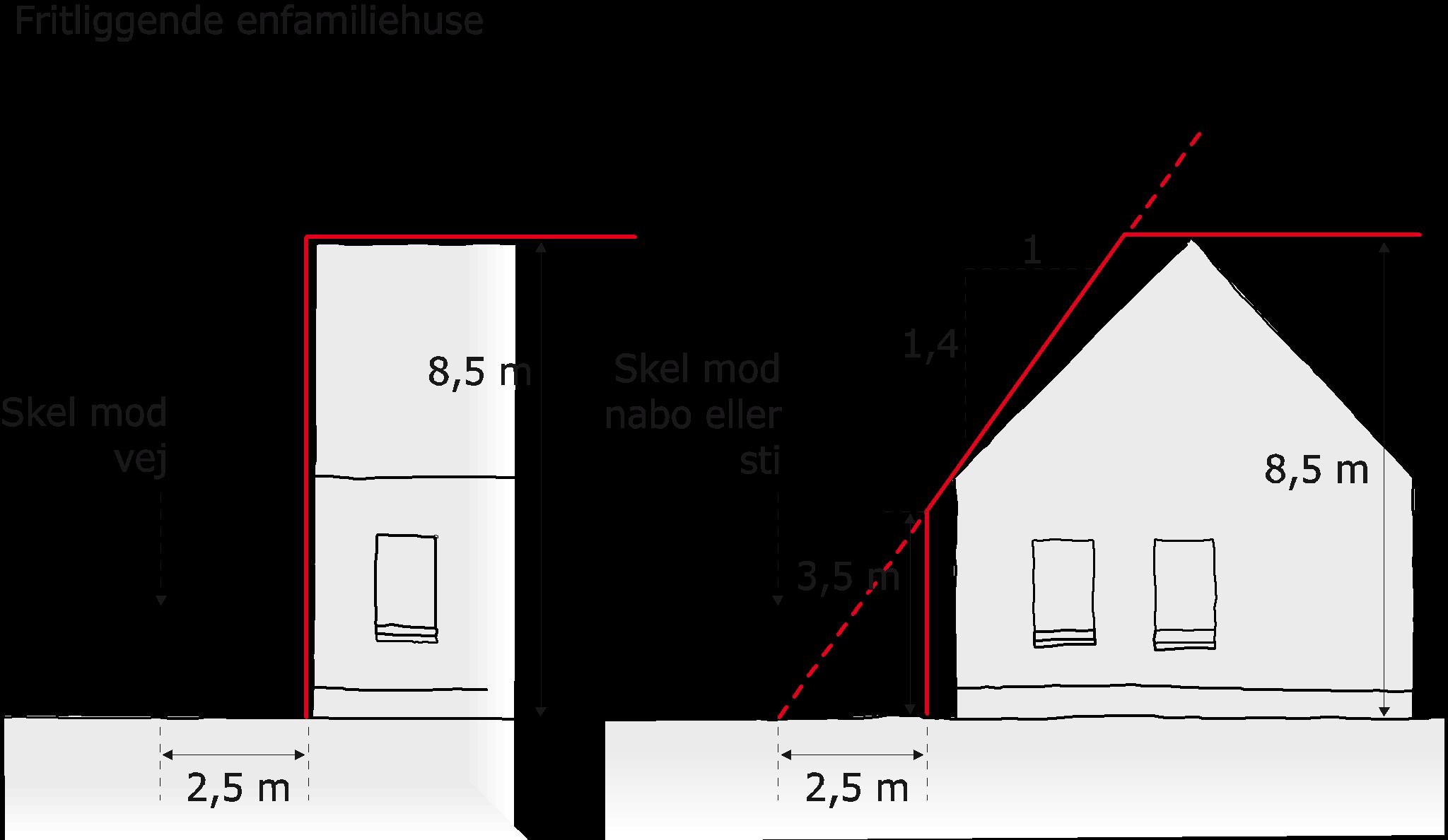 Figur 2.7.3.1. Mindsteafstand mod vej, sti og skel og skråt højdegrænseplan ved skel mod naboskel og sti.